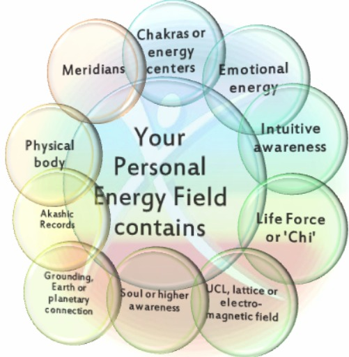 personal energy practice